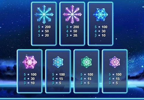 Коэффициенты символов в игровом аппарате Snowflakes